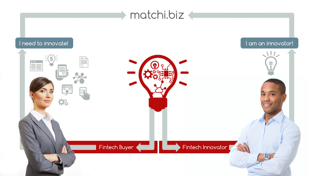 Matchi - Innovation Matchmaking